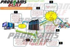 شرح فتح موقع محجوب عن طريق برنامج هوت سبوت او اي برنامج فتح المواقع المحجوبة